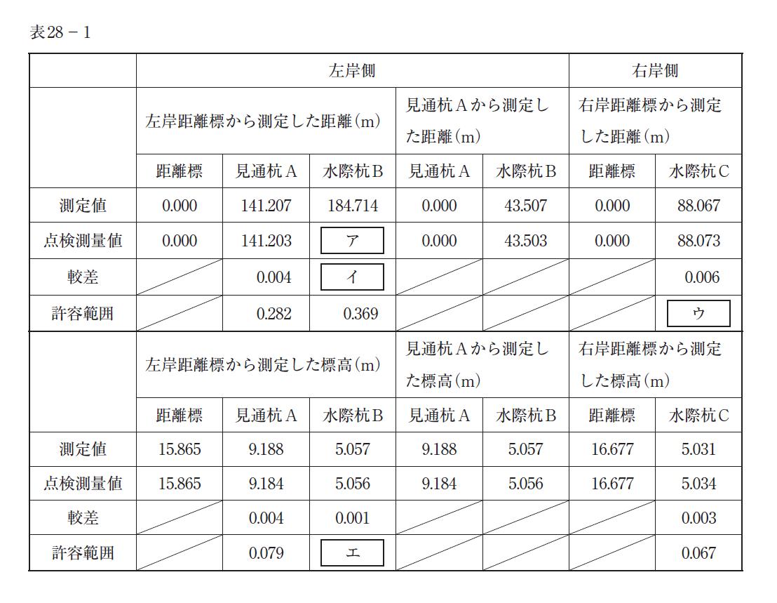 sokuryoushi_shiken_H28_28hyou1